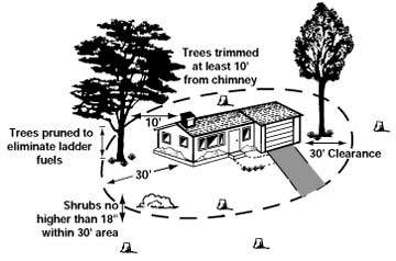 Defensible Space Zones